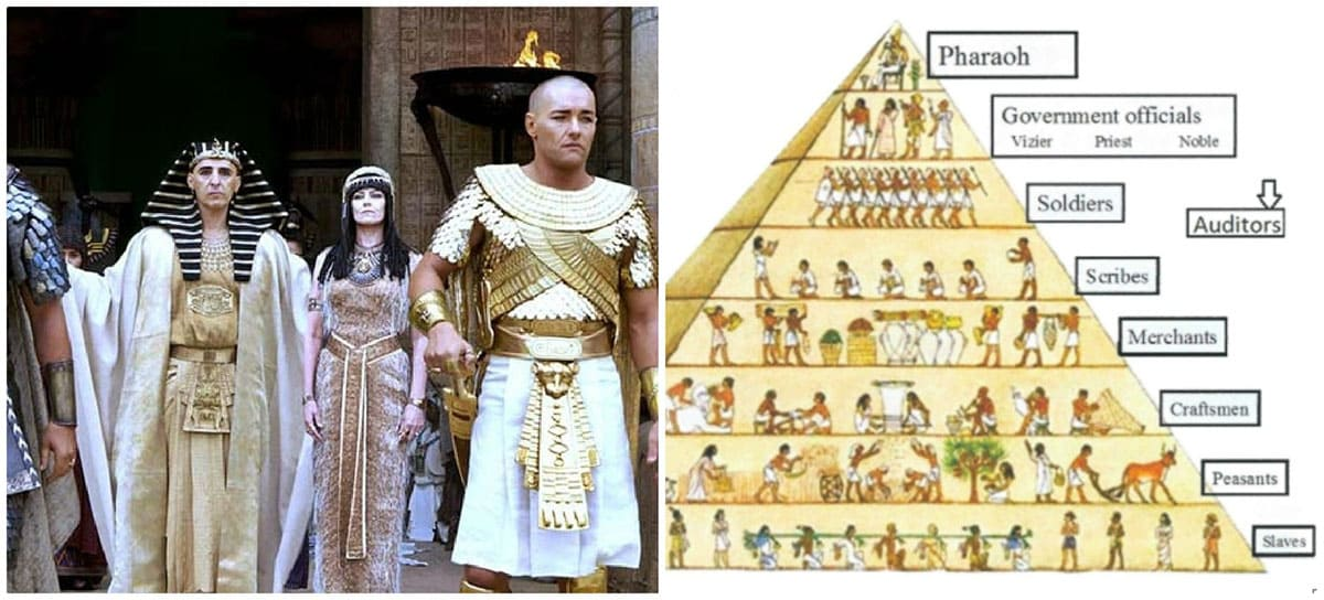 The Pyramide hierarchy of the grave and Pharaoh actor