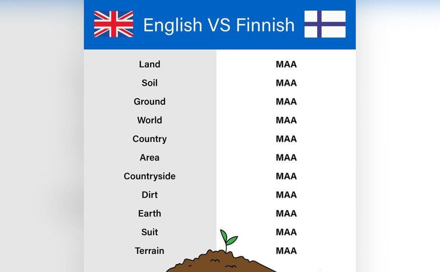 A list of all the different words to describe ground in English vs. the same word to describe all of those same words in Finnish