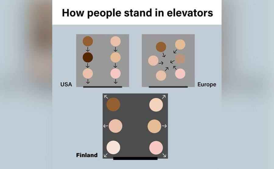 Basic drawings of how people stand in elevators in the USA and Europe vs. how people stand in an elevator in Finland, that is when all the passengers face the walls.